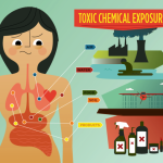 chemicals-in-food-water-air-and-our-bodies-150x150-2-4